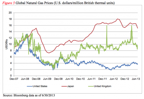 global natural gas prices over time