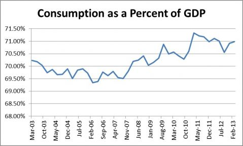 consumption as a percent of gdp