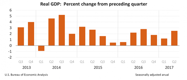 GDP percent change.png