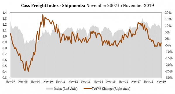 2 Cass Shipments Index Nov 2019.png