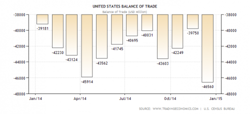 United States Balance of Trade in 2014 and 2015