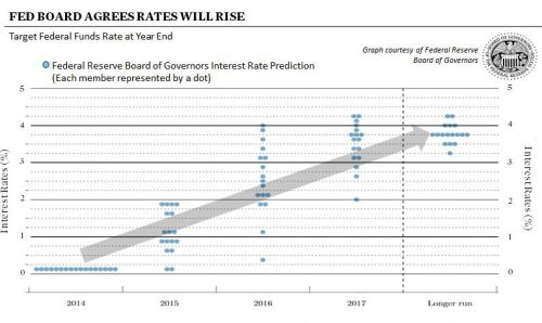 Fed Board Interest Rate Prediction