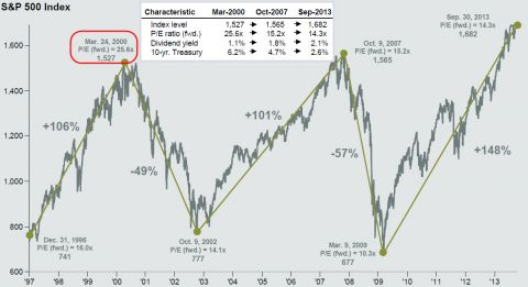 s&p 500 index over time