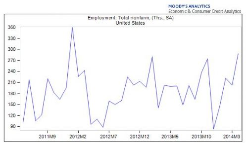 employment change in US