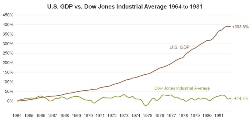 6 US GDP & DJIA 1964-1981.jpg