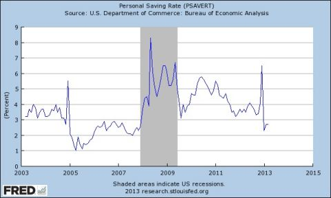 personal savings rate over time