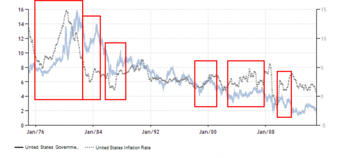 inflation and interest rates between 1976 to present