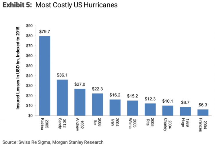 most costly us hurricanes.png