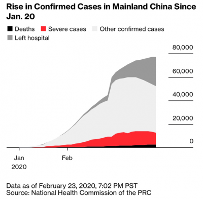1 Confirmed Cases in Mainland China.png