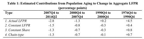 Estimated Contributions from Population aging to change in LFPR