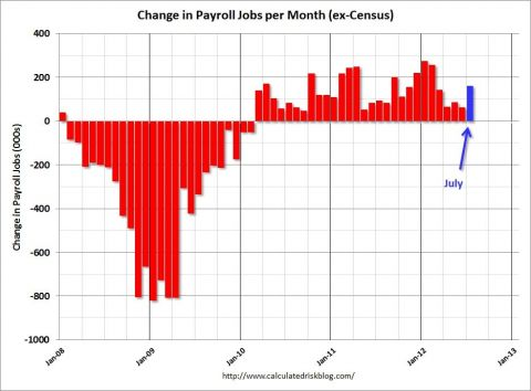 change in payroll jobs per month