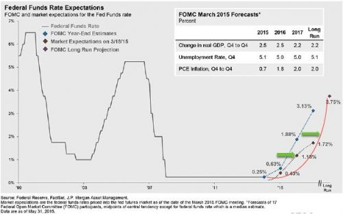 Normal Fed interest rate