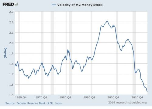 Velocity of M2 Money Stock over time