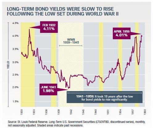 long term bond yields were slow to rise following WW2