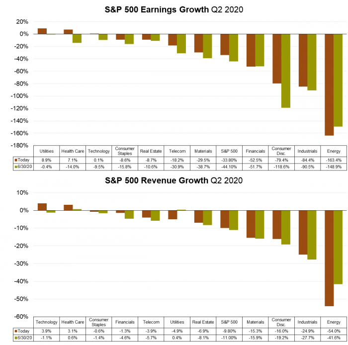 7 S&P 500 Earnings & Revenue Growth (FactSet).png