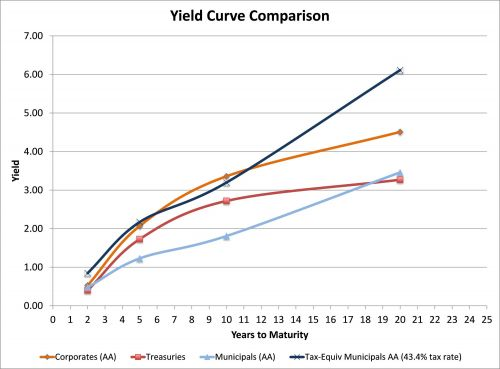 Yield curve comparison between corporates, treasuries, municipals