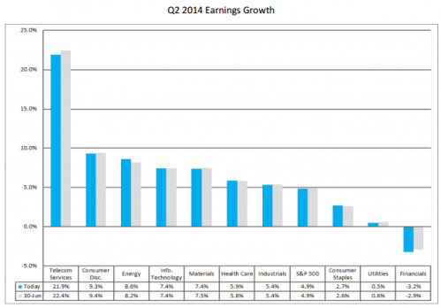 q2 earnings growth by sector