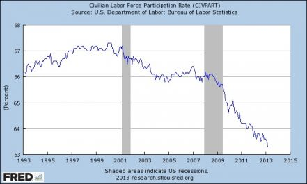civilian labor force participation decline