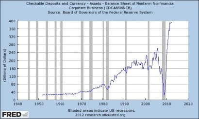 us corporations checkable deposits and currency