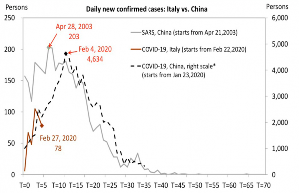 7 New Cases Italy vs. China.png