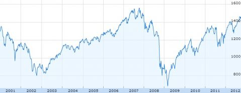 S&P 500 over the two crashes