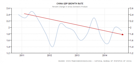 China declining GDP growth rate since 2011