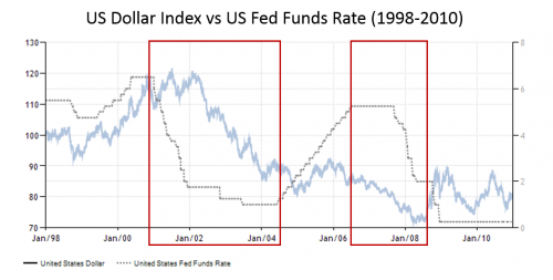 US Dollar vs US Fed Funds Rate