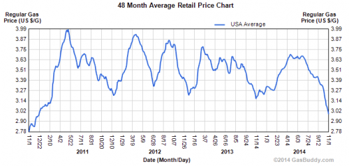 48 month average retail price chart for gasoline