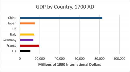 GDP by Country 1700 AD