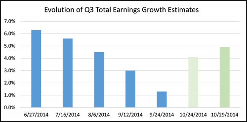 evolution of Q3 2014 earnings growth esimates