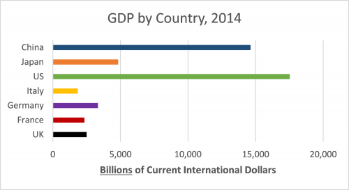 GDP by country