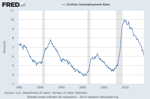 civilian unemployment rate chart