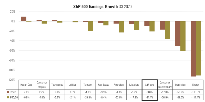 6 S&P 500 Q3 Earnings Growth.png