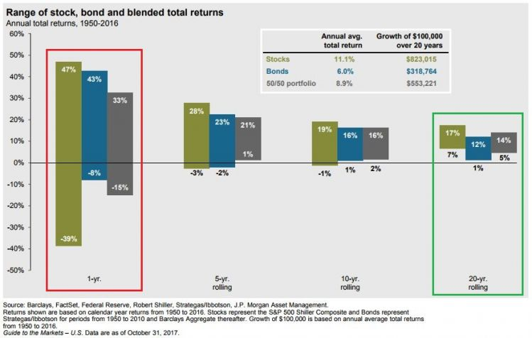 Total returns over time.JPG