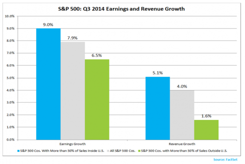 global slowing in earnings growth from companies with sales outside of US