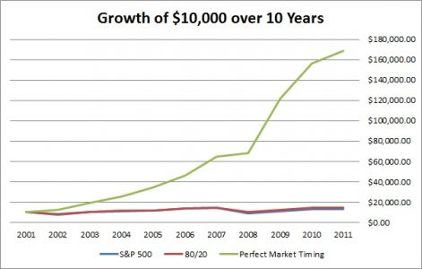 growth of 10k over 10 years with perfect market timing