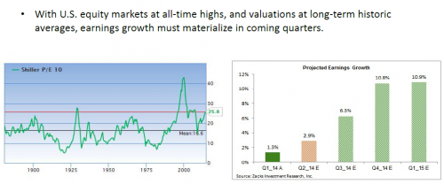 shiller P/E 10 and projected earnings growth