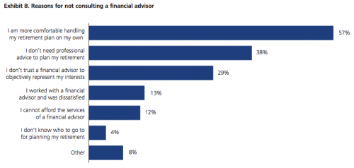 reasons for not consulting a financial advisor