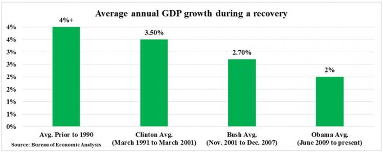 GDP in recoveries.JPG