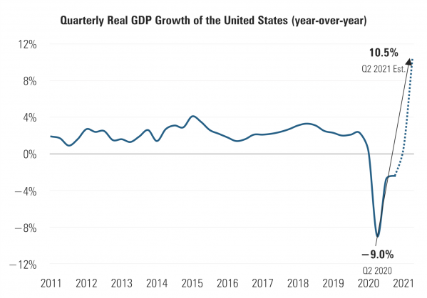 4 US Quarterly GDP Growth.png