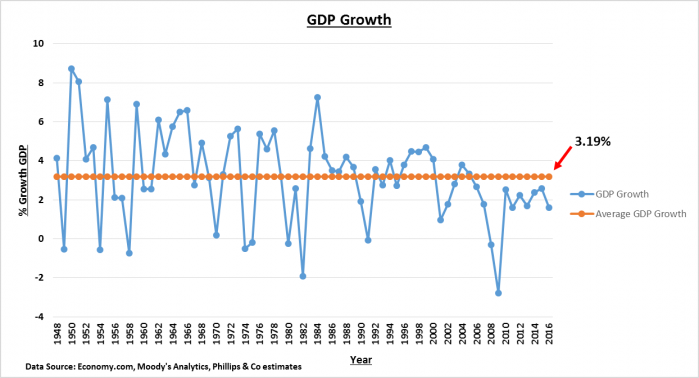 GDP Growth and Average.png