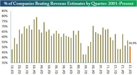 companies beating by quarter