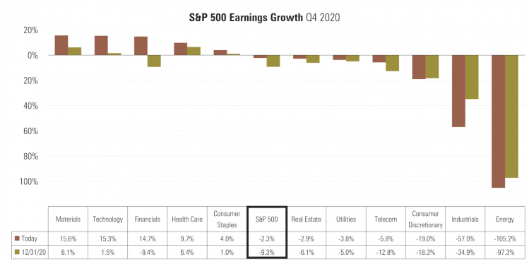 2 SPX Earnings Growth (FactSet).png