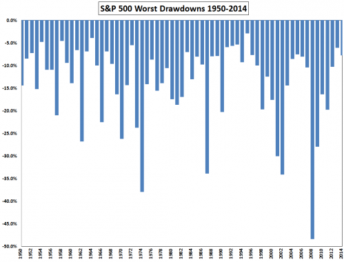 S&P 500 Worst Drawdowns