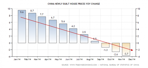 China new built house price YOY change decline