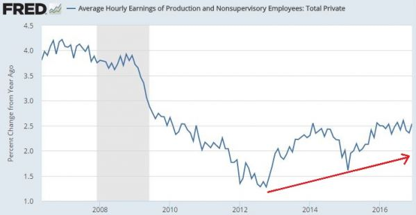 Average Hourly earnings.JPG