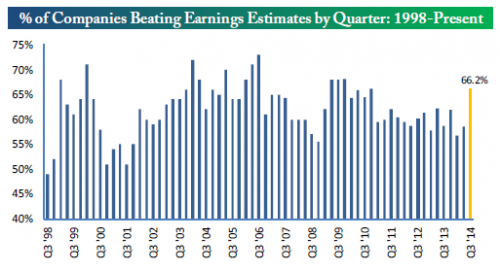 percent of companies beating earnings estimates by quarter since 1998