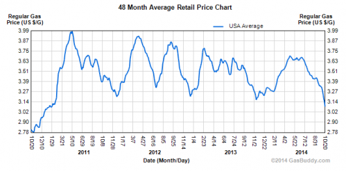 48 month average retail gas price chart
