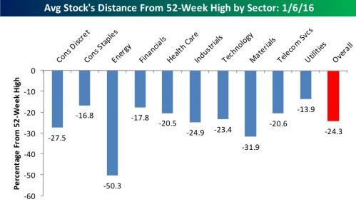 Average Stock's Distance From 52-Week High by Sector: 1/6/16