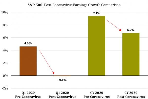4 Post-Coronavirus S&P 500 Earnings Growth.png